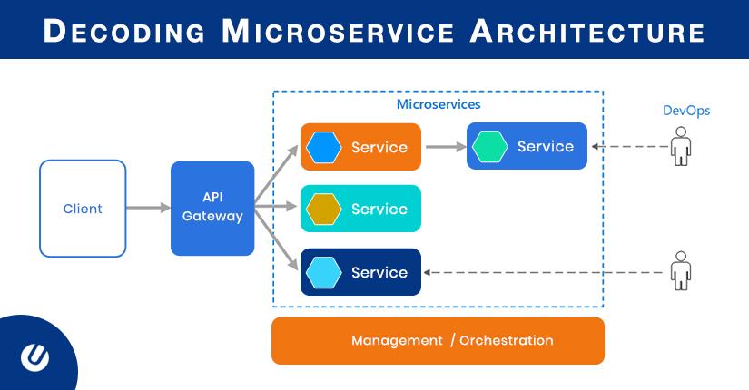 解码微服务体系结构–对您的业务有多好或多坏